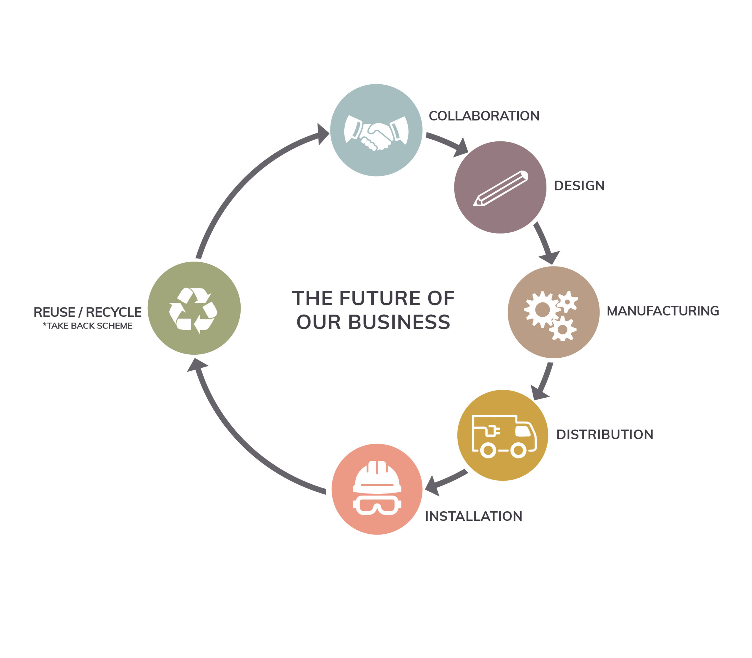 The-future-of-our-business -diagram